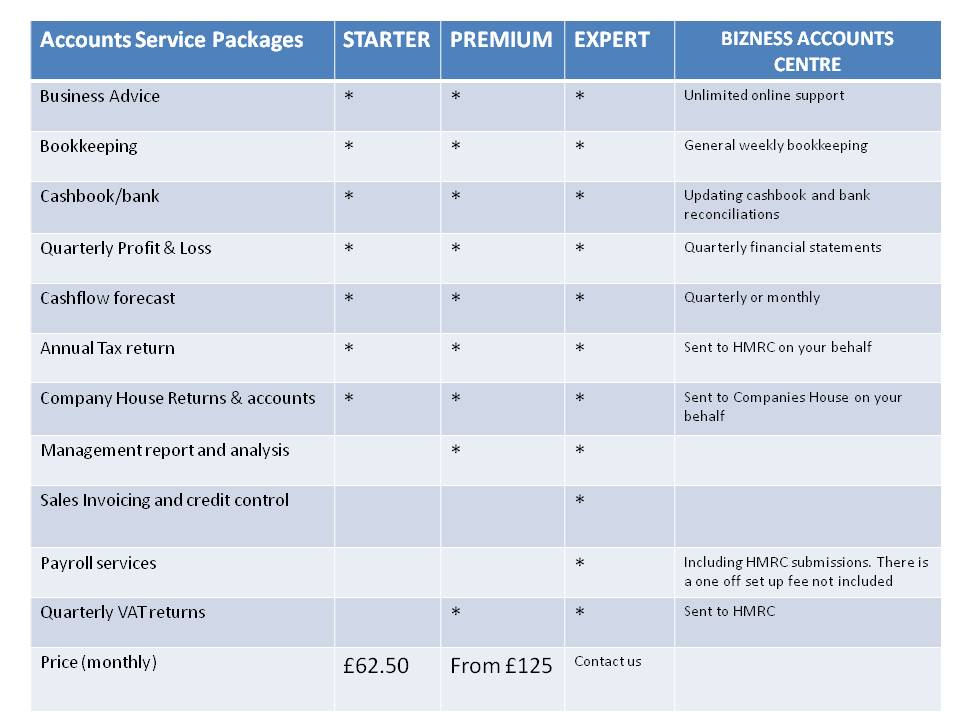 service packages for BAC website 2016